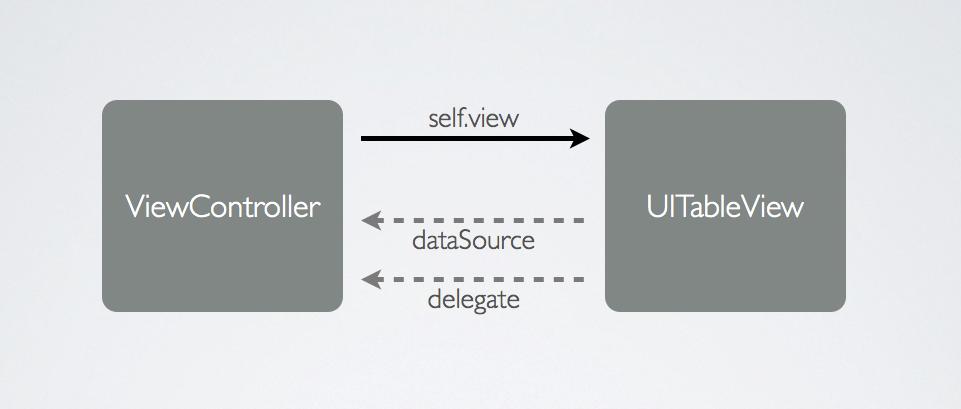 一个典型的delegate设计模式