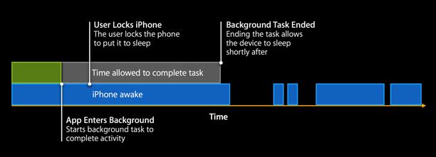 iOS6之前的后台任务处理