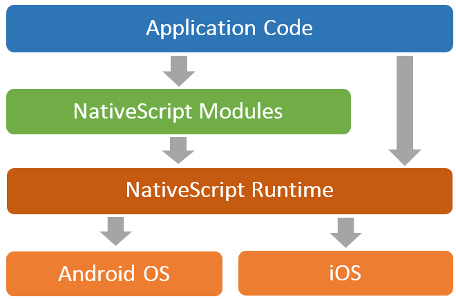 nativescript-architecture